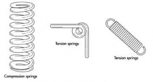 Types of Springs